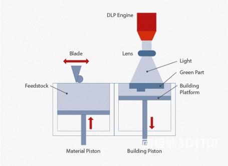 打印机结构